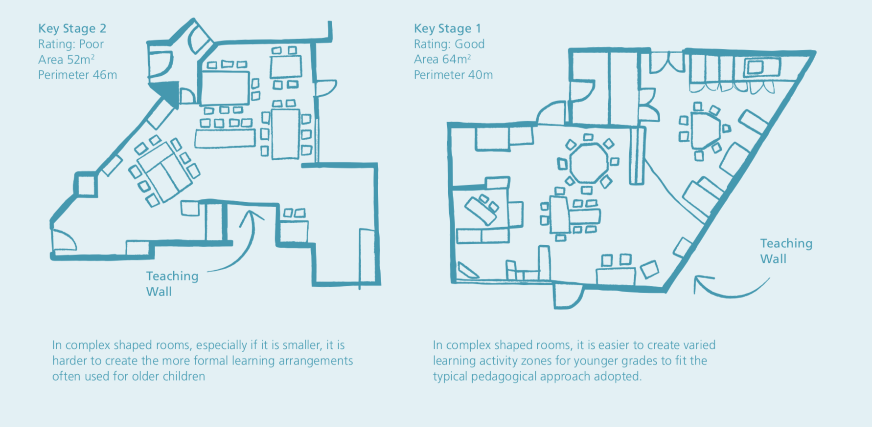 Eksempel på best practise for design af klasseværelser