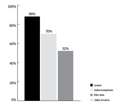 Graf som viser de gennemsnitlige ventilations tider for klasseværelser